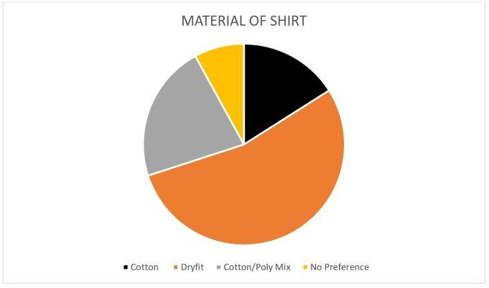 Material of Shirt