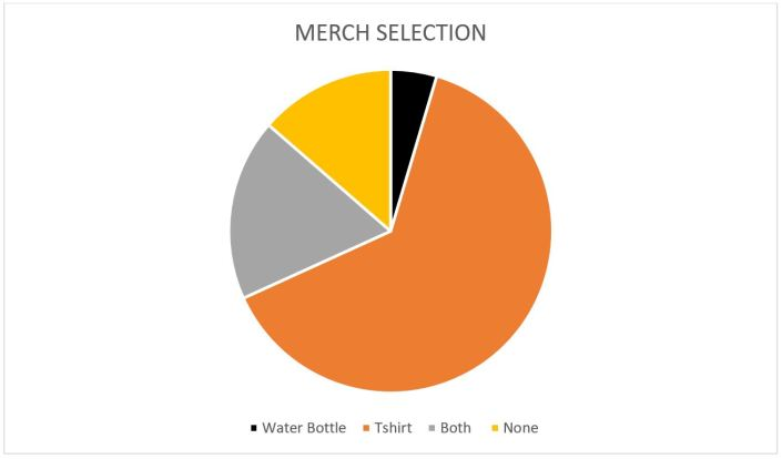 Merch Selection